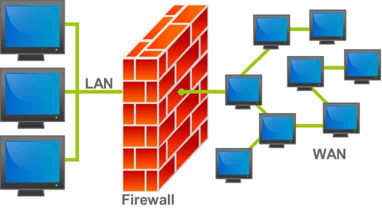 protect with firewalls