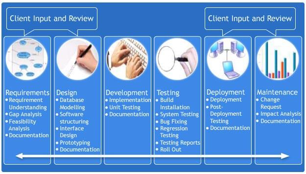 Software Development Life Cycle   MegaMikeJr