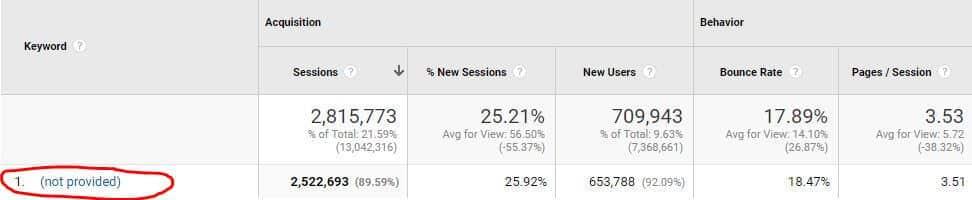 Google Analytics Not Provided Keyword