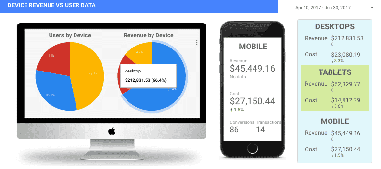 Device vs Users on Revenue Report in Data Studio