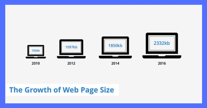 website page sizes