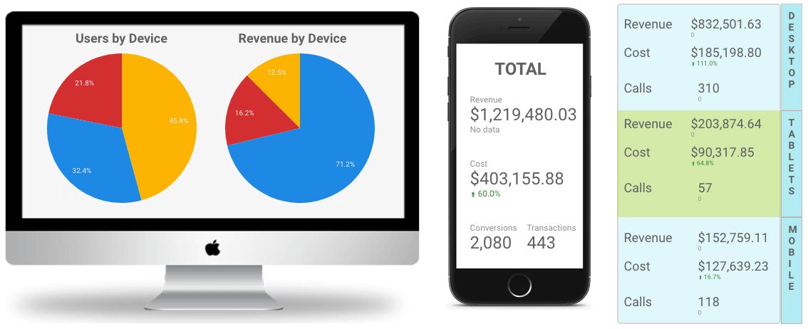 Device Marketing Performance Report