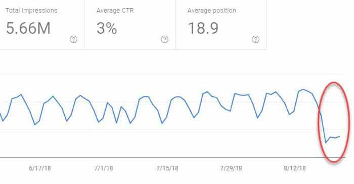 Drop in Google Search Console